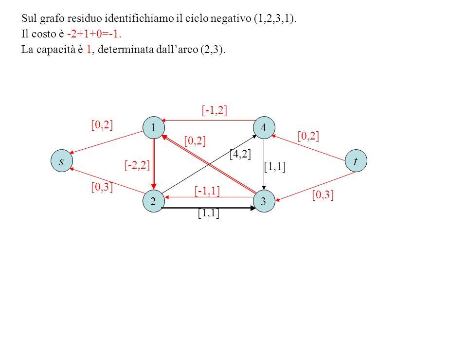 Sul grafo residuo identifichiamo il ciclo negativo (1,2,3,1). Il costo è -2+1+0=-1. La capacità è 1, determinata dallarco (2,3). 1 23 4 [0,2] [1,1] [4