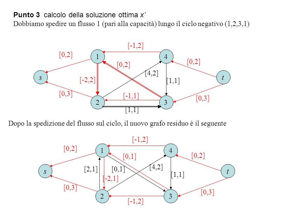 Punto 3 calcolo della soluzione ottima x Dobbiamo spedire un flusso 1 (pari alla capacità) lungo il ciclo negativo (1,2,3,1) Dopo la spedizione del fl