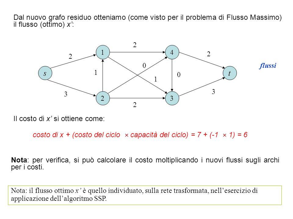 Dal nuovo grafo residuo otteniamo (come visto per il problema di Flusso Massimo) il flusso (ottimo) x: 1 23 4 ts 3 3 2 1 1 2 2 2 0 0 Nota: il flusso o