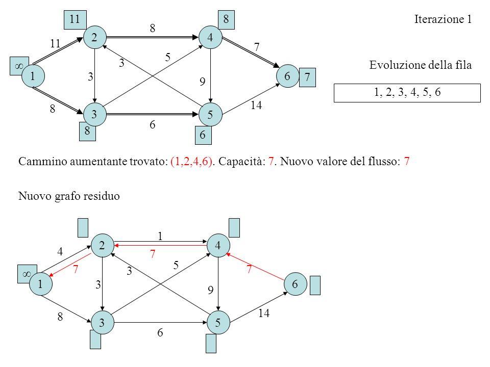 8 Evoluzione della fila Iterazione 1 1, 2, 3, 4, 5, 6 Cammino aumentante trovato: (1,2,4,6). Capacità: 7. Nuovo valore del flusso: 7 16 2 3 4 5 8 8 6
