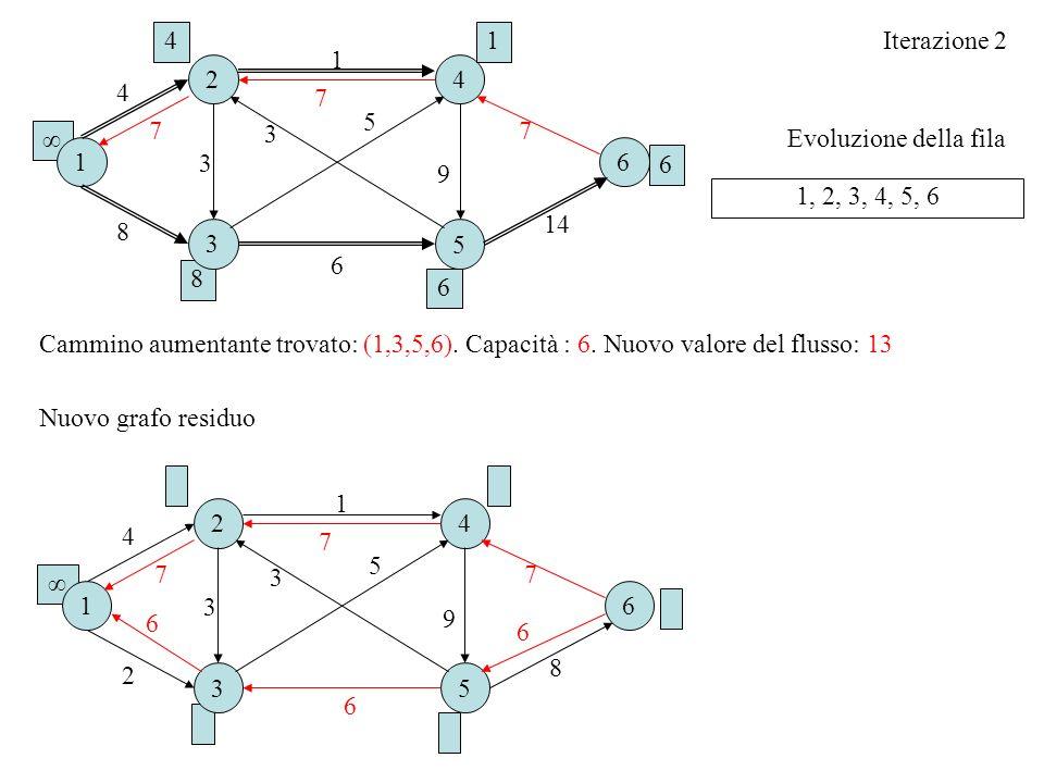 Evoluzione della fila Iterazione 2 1, 2, 3, 4, 5, 6 Cammino aumentante trovato: (1,3,5,6). Capacità : 6. Nuovo valore del flusso: 13 16 2 3 4 5 2 1 4