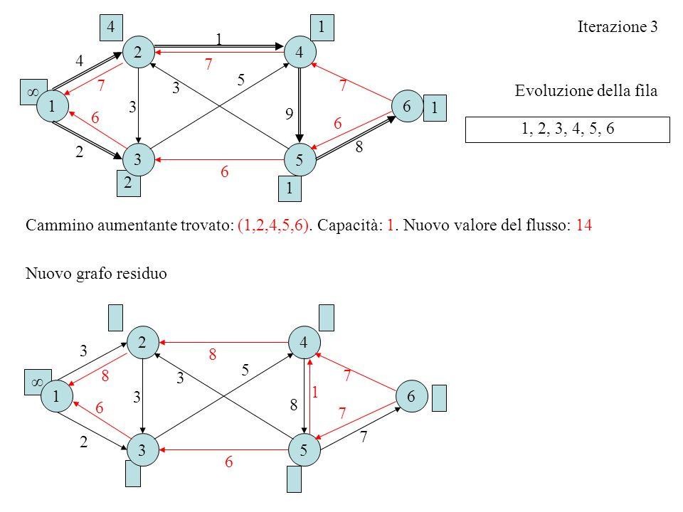 Evoluzione della fila Iterazione 3 1, 2, 3, 4, 5, 6 Cammino aumentante trovato: (1,2,4,5,6). Capacità: 1. Nuovo valore del flusso: 14 16 2 3 4 5 2 3 3