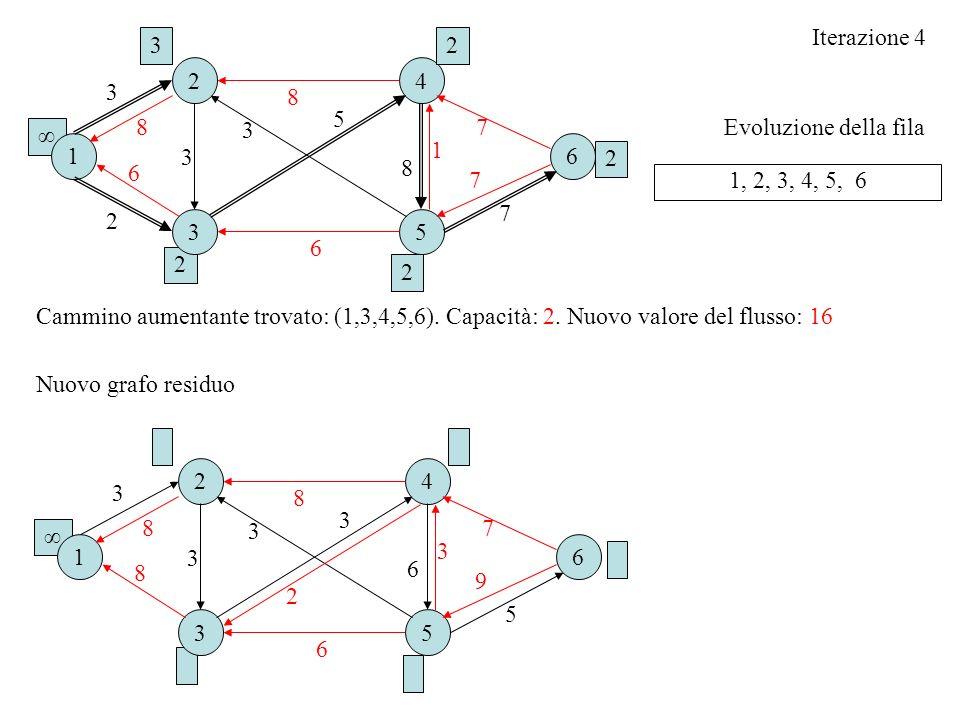 Evoluzione della fila Iterazione 4 1, 2, 3, 4, 5, 6 Cammino aumentante trovato: (1,3,4,5,6). Capacità: 2. Nuovo valore del flusso: 16 16 2 3 4 5 3 3 6
