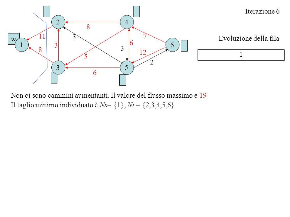 Evoluzione della fila Iterazione 6 1 Non ci sono cammini aumentanti. Il valore del flusso massimo è 19 Il taglio minimo individuato è Ns= {1}, Nt = {2