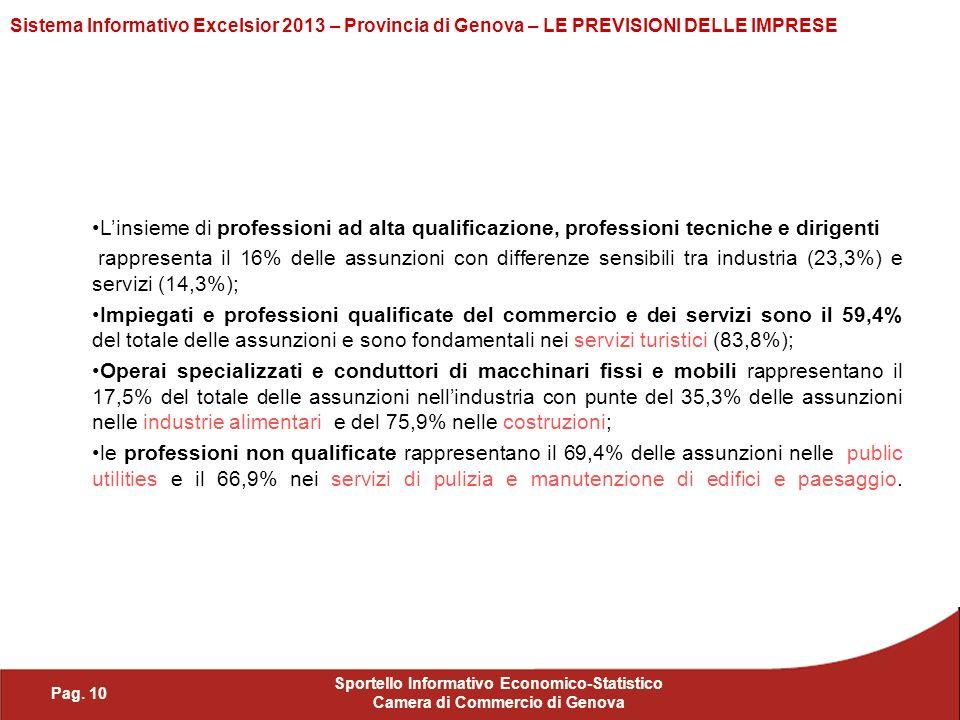 Pag. 10 Sportello Informativo Economico-Statistico Camera di Commercio di Genova Sistema Informativo Excelsior 2013 – Provincia di Genova – LE PREVISI