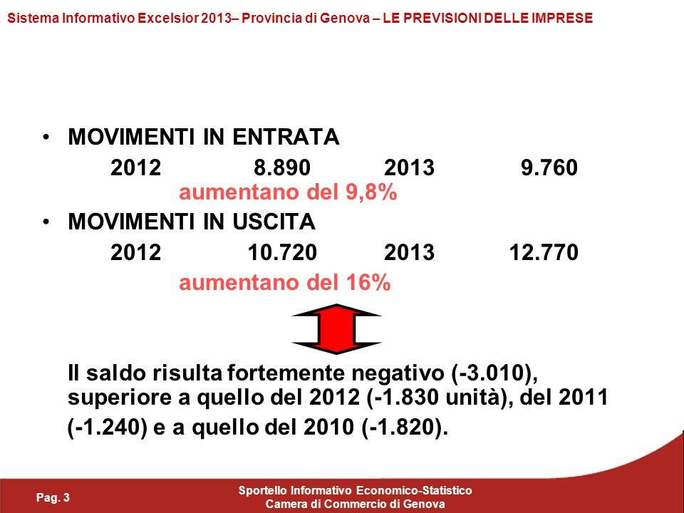 Pag. 3 Sportello Informativo Economico-Statistico Camera di Commercio di Genova Sistema Informativo Excelsior 2013– Provincia di Genova – LE PREVISION