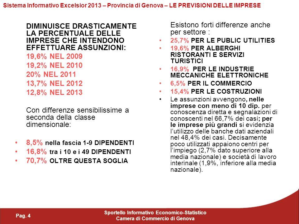 Pag. 4 Sportello Informativo Economico-Statistico Camera di Commercio di Genova Sistema Informativo Excelsior 2013 – Provincia di Genova – LE PREVISIO