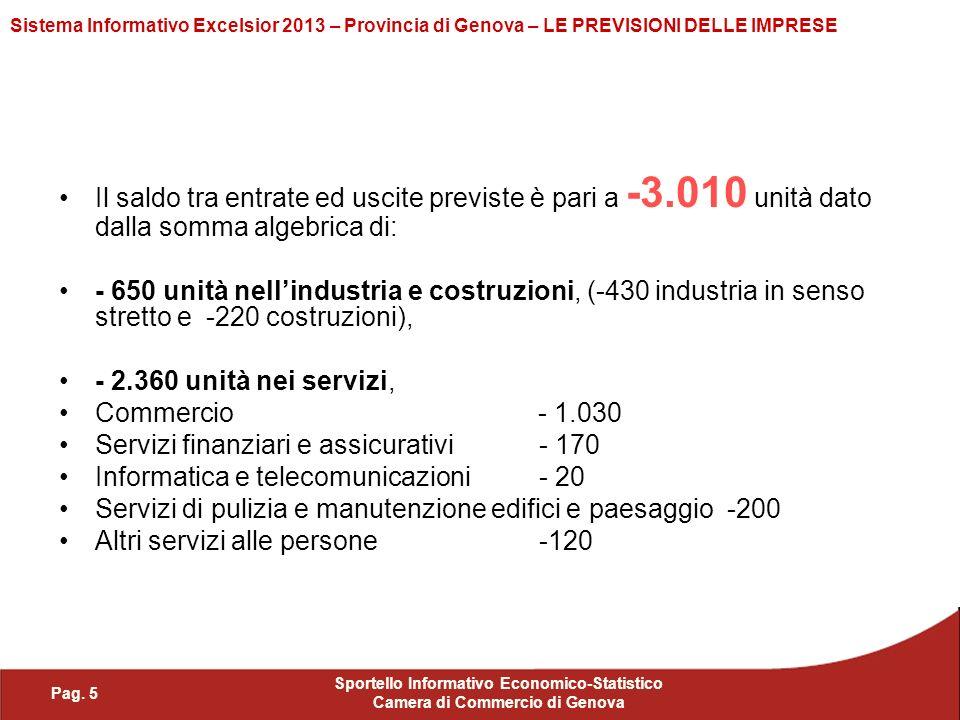 Pag. 5 Sportello Informativo Economico-Statistico Camera di Commercio di Genova Sistema Informativo Excelsior 2013 – Provincia di Genova – LE PREVISIO