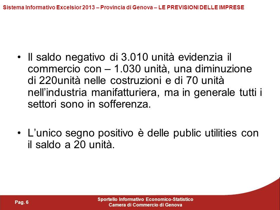 Pag. 6 Sportello Informativo Economico-Statistico Camera di Commercio di Genova Sistema Informativo Excelsior 2013 – Provincia di Genova – LE PREVISIO