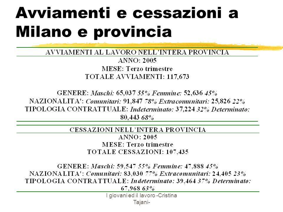 I giovani ed il lavoro -Cristina Tajani- Avviamenti e cessazioni a Milano e provincia