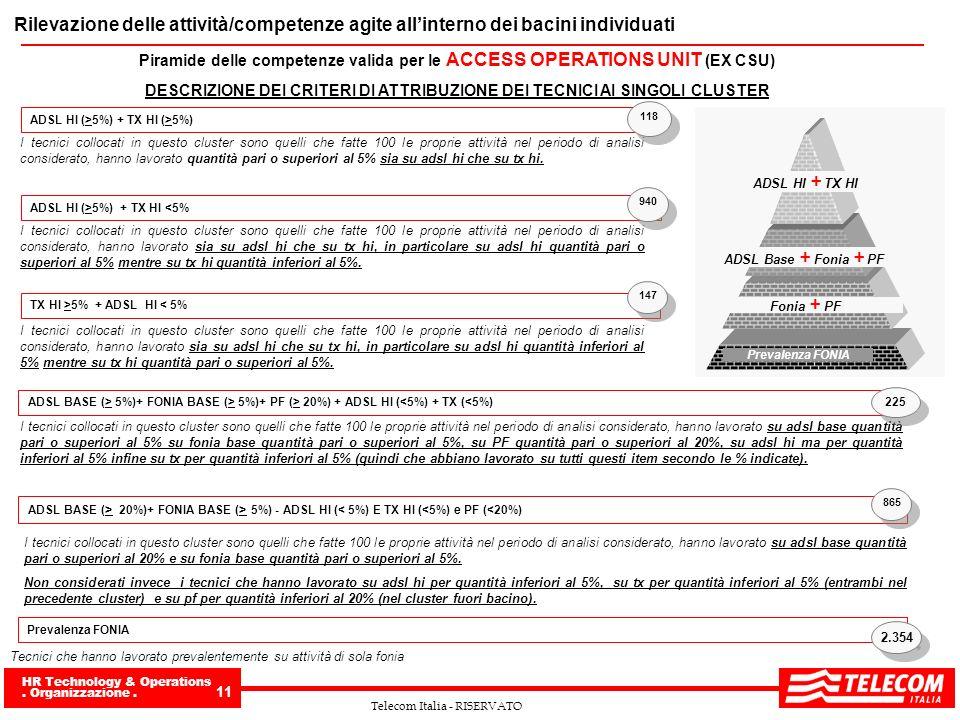 HR Technology & Operations. Organizzazione. 11 Telecom Italia - RISERVATO Rilevazione delle attività/competenze agite allinterno dei bacini individuat