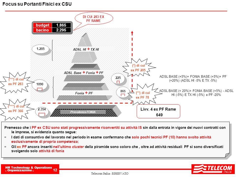 HR Technology & Operations. Organizzazione. 12 Telecom Italia - RISERVATO 2.295 1.865 bacino budget Focus su Portanti Fisici ex CSU DI CUI 283 EX PF R
