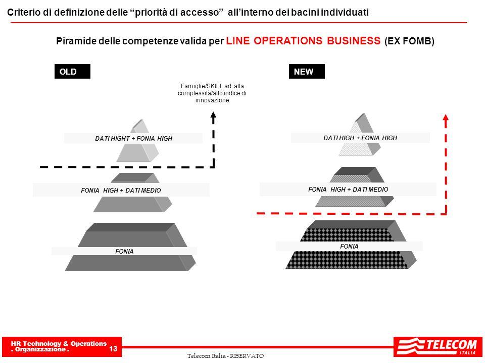 HR Technology & Operations. Organizzazione. 13 Telecom Italia - RISERVATO Piramide delle competenze valida per LINE OPERATIONS BUSINESS (EX FOMB) Fami