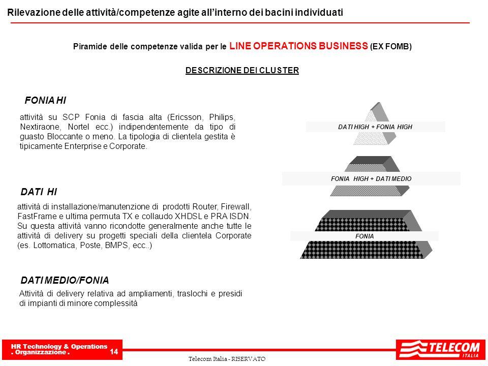 HR Technology & Operations. Organizzazione. 14 Telecom Italia - RISERVATO Rilevazione delle attività/competenze agite allinterno dei bacini individuat