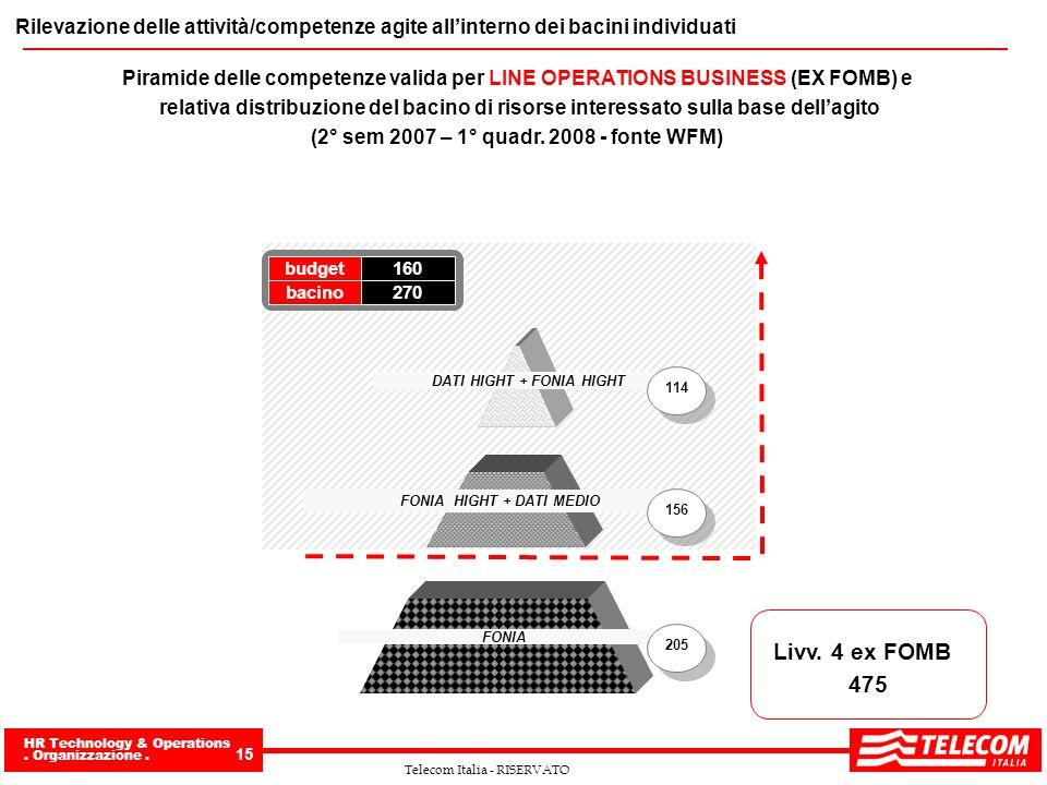 HR Technology & Operations. Organizzazione. 15 Telecom Italia - RISERVATO Rilevazione delle attività/competenze agite allinterno dei bacini individuat