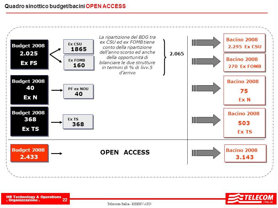 HR Technology & Operations. Organizzazione. 22 Telecom Italia - RISERVATO Quadro sinottico budget/bacini OPEN ACCESS 40 Ex N Budget 2008 40 PF ex NOU