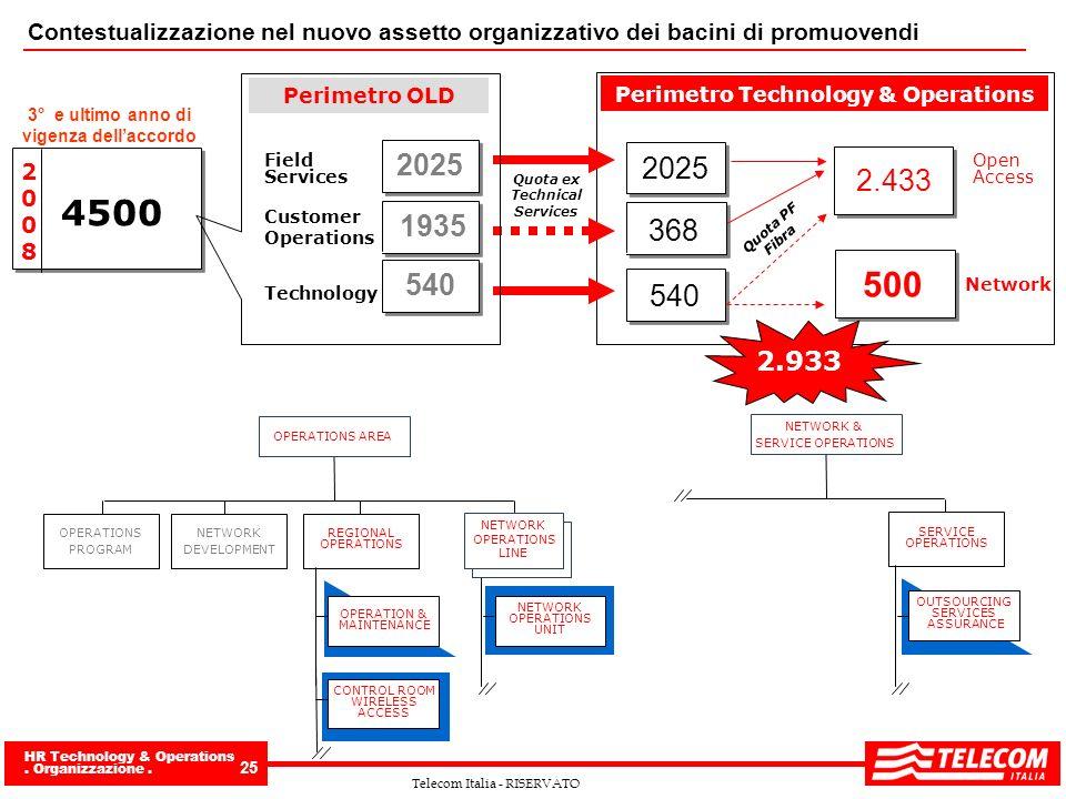 HR Technology & Operations. Organizzazione. 25 Telecom Italia - RISERVATO Contestualizzazione nel nuovo assetto organizzativo dei bacini di promuovend
