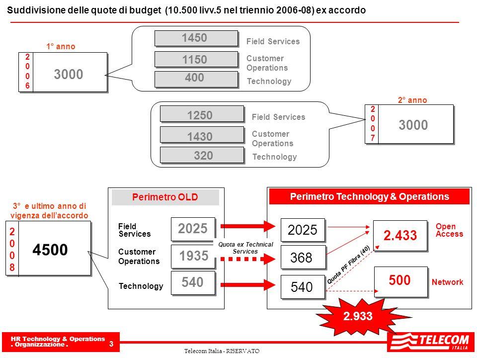 HR Technology & Operations. Organizzazione. 3 Telecom Italia - RISERVATO Suddivisione delle quote di budget (10.500 livv.5 nel triennio 2006-08) ex ac