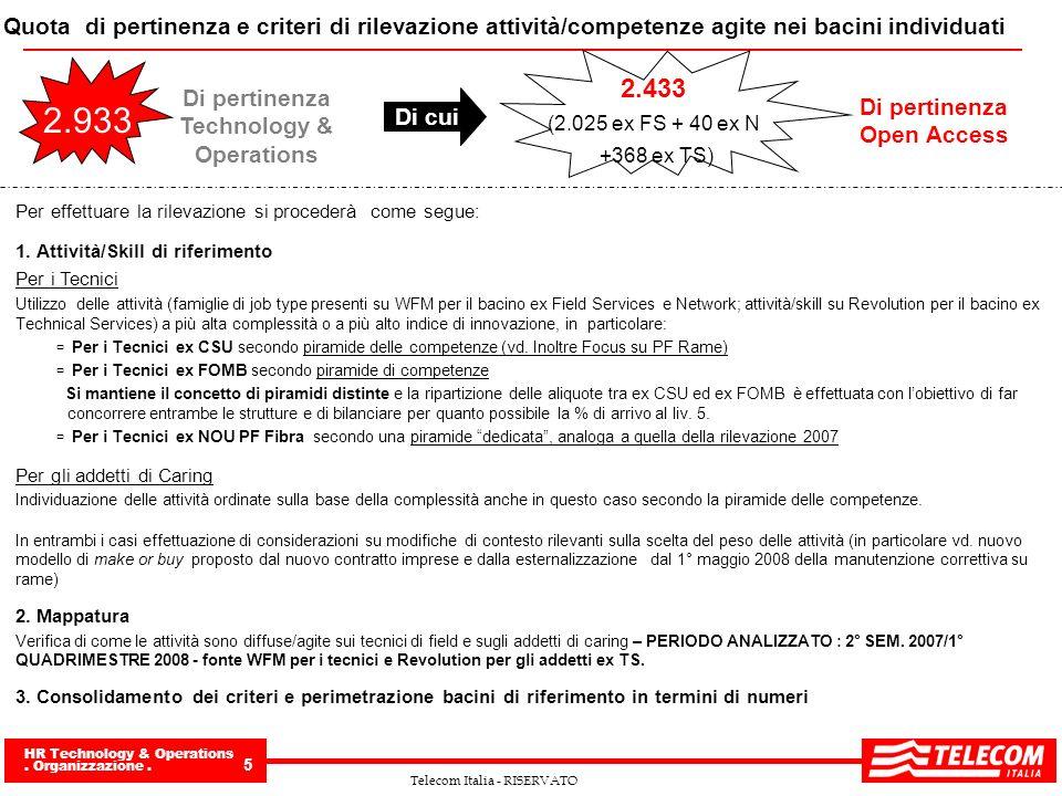 HR Technology & Operations. Organizzazione. 5 Telecom Italia - RISERVATO Quota di pertinenza e criteri di rilevazione attività/competenze agite nei ba