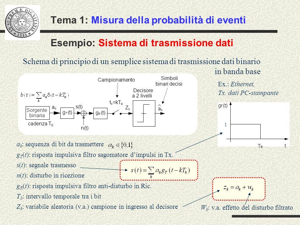 Tema 1: Misura della probabilità di eventi Esempio: Sistema di trasmissione dati Schema di principio di un semplice sistema di trasmissione dati binar
