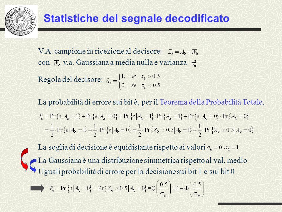 V.A. campione in ricezione al decisore: con v.a. Gaussiana a media nulla e varianza Regola del decisore: La probabilità di errore sui bit è, per il Te