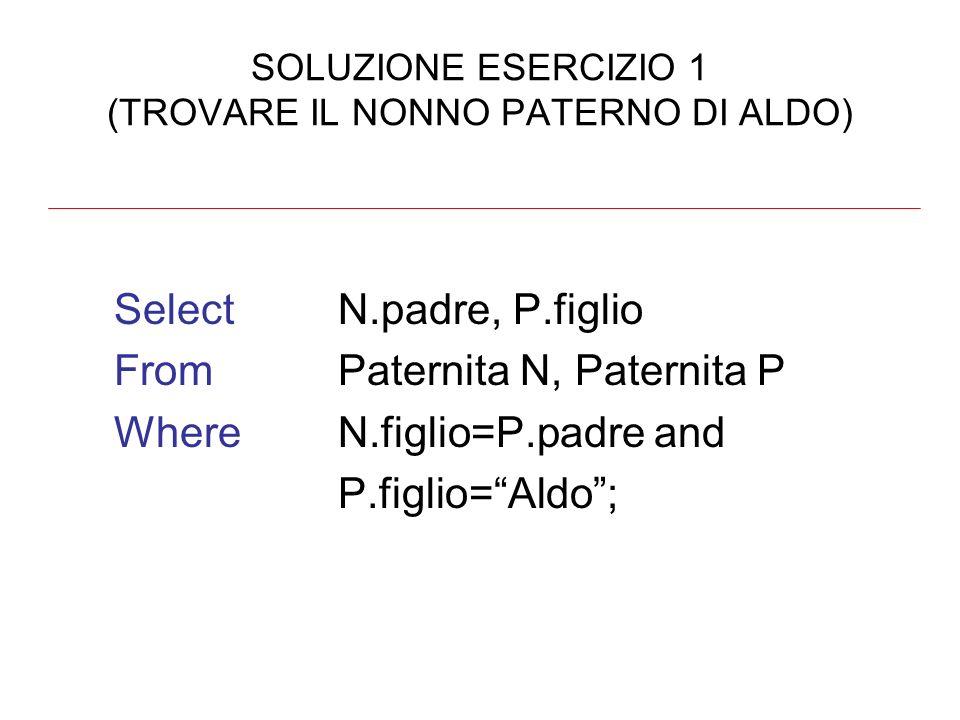 SOLUZIONE ESERCIZIO 1 (TROVARE IL NONNO PATERNO DI ALDO) SelectN.padre, P.figlio FromPaternita N, Paternita P WhereN.figlio=P.padre and P.figlio=Aldo;