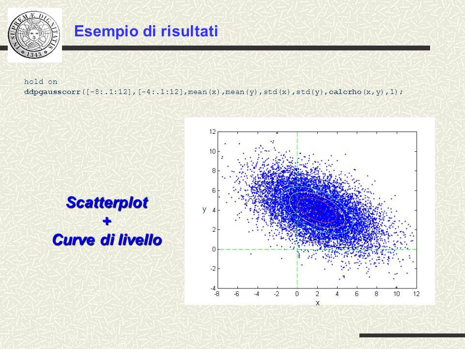 y x hold on ddpgausscorr([-8:.1:12],[-4:.1:12],mean(x),mean(y),std(x),std(y),calcrho(x,y),1); Esempio di risultati Scatterplot+ Curve di livello