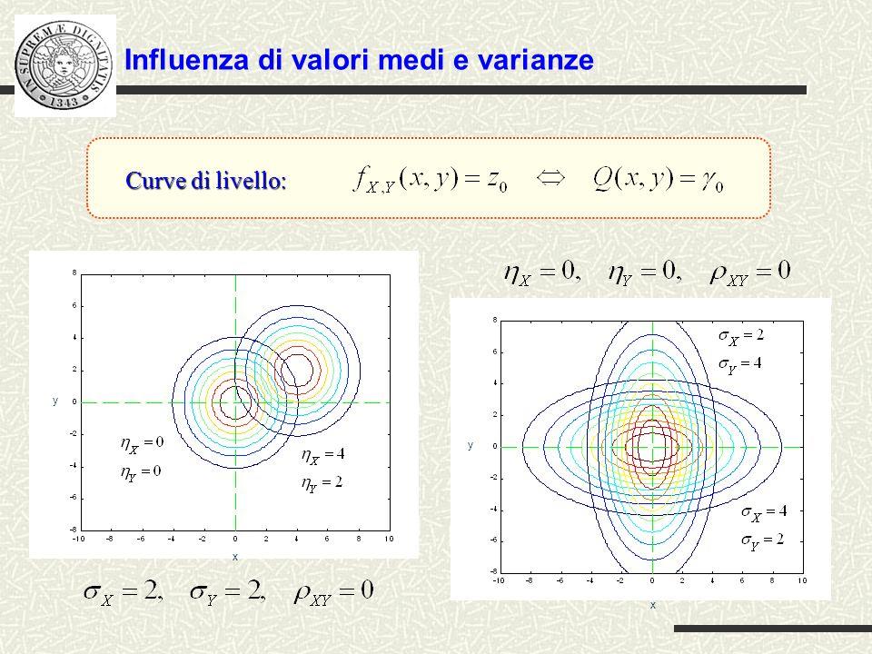 Influenza del coefficiente di correlazione x y x y