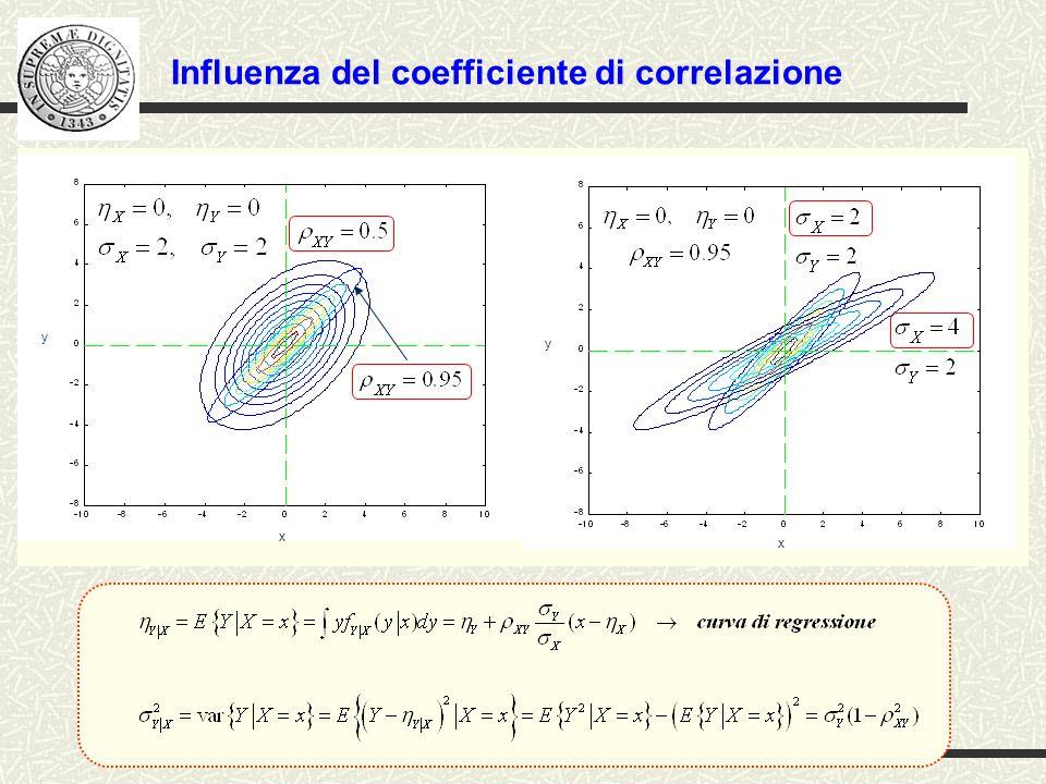 % Calcolo analitico della ddp congiunta di coppia di v.a.