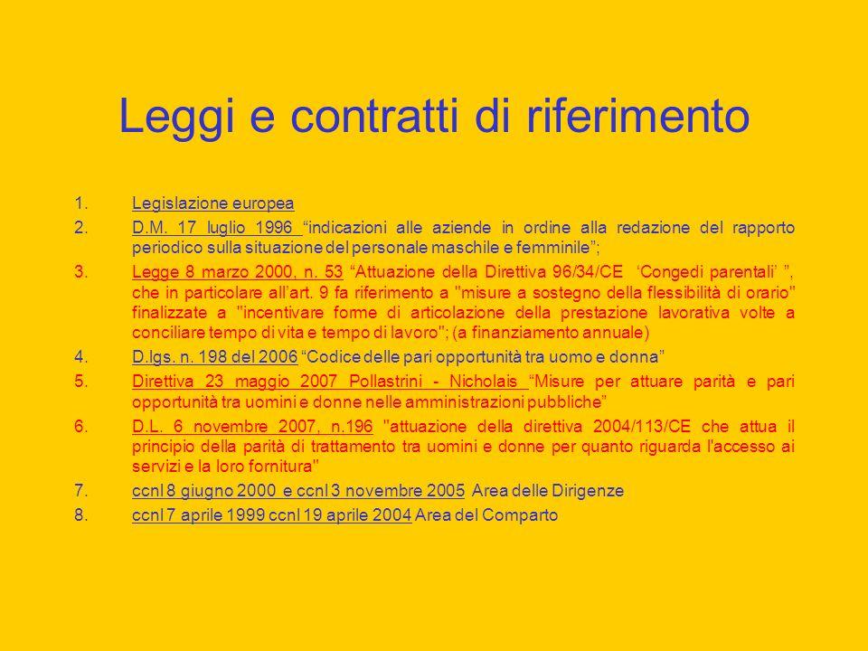 Leggi e contratti di riferimento 1.Legislazione europea 2.D.M.