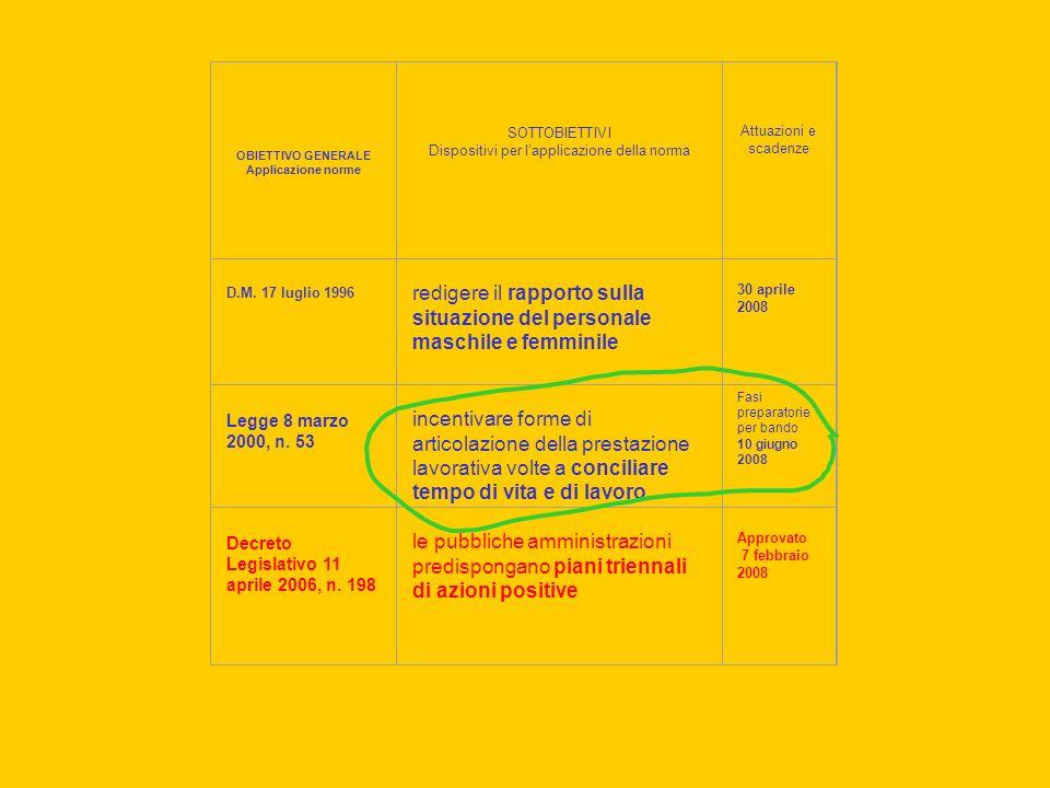 OBIETTIVO GENERALE Applicazione norme SOTTOBIETTIVI Dispositivi per lapplicazione della norma Attuazioni e scadenze D.M.