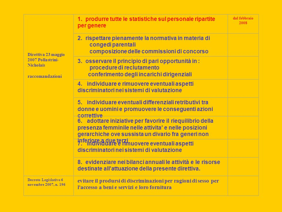 Direttiva 23 maggio 2007 Pollastrini- Nicholais raccomandazioni 1.
