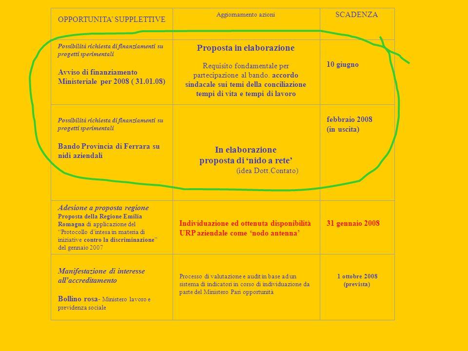 OPPORTUNITA SUPPLETTIVE Aggiornamento azioni SCADENZA Possibilità richiesta di finanziamenti su progetti sperimentali Avviso di finanziamento Ministeriale per 2008 ( 31.01.08) Proposta in elaborazione Requisito fondamentale per partecipazione al bando.
