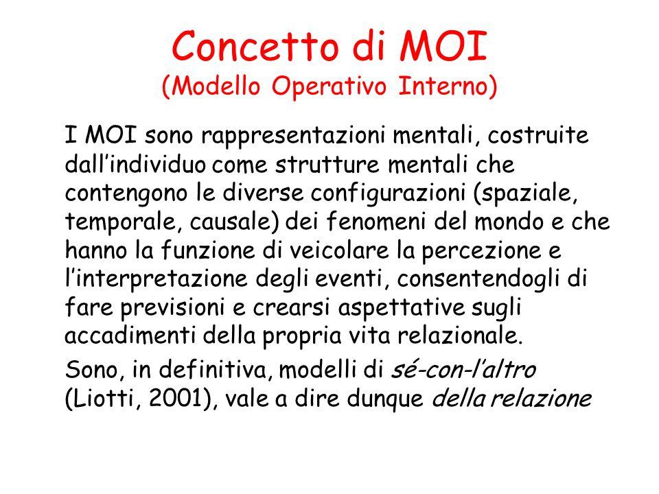 Concetto di MOI (Modello Operativo Interno) I MOI sono rappresentazioni mentali, costruite dallindividuo come strutture mentali che contengono le dive