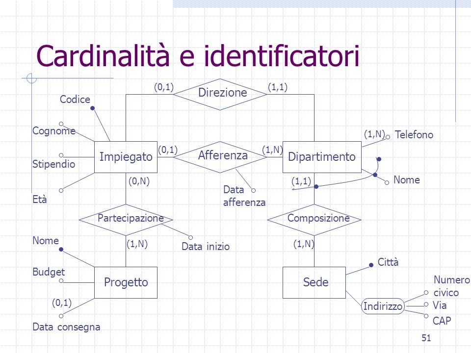 51 Cardinalità e identificatori Direzione Partecipazione Afferenza Composizione Impiegato Progetto Dipartimento Sede Indirizzo Via CAP Numero civico C