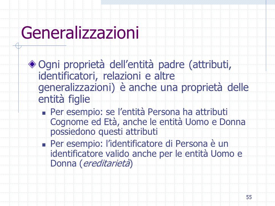 55 Generalizzazioni Ogni proprietà dellentità padre (attributi, identificatori, relazioni e altre generalizzazioni) è anche una proprietà delle entità