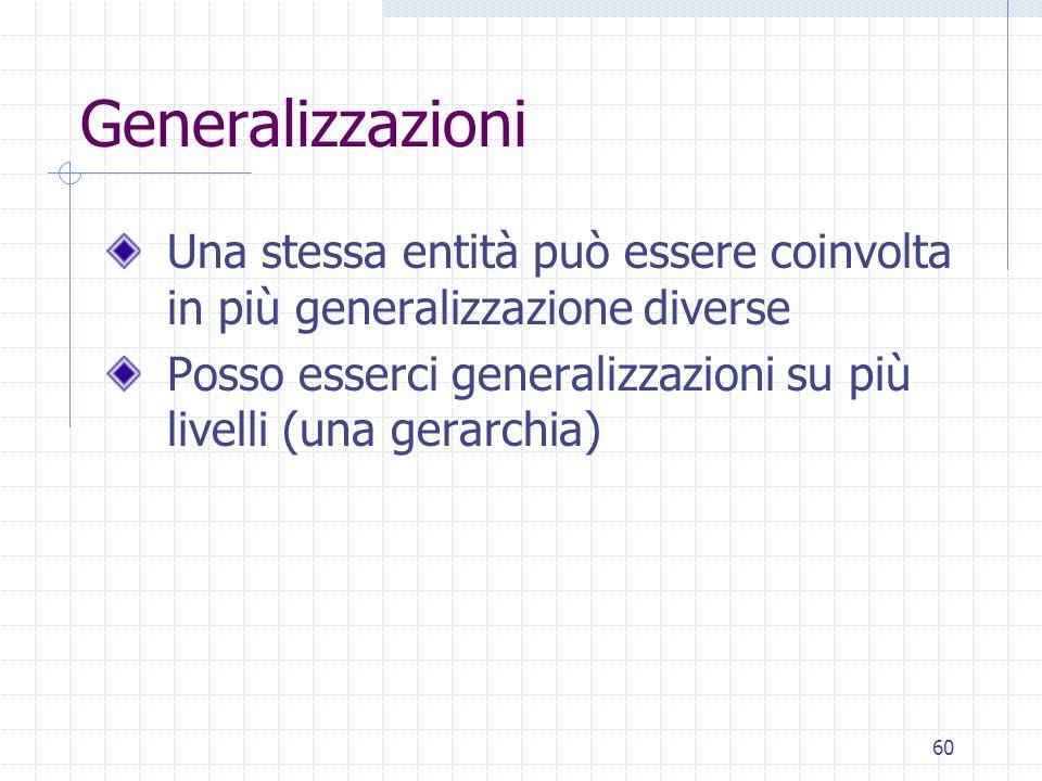 60 Generalizzazioni Una stessa entità può essere coinvolta in più generalizzazione diverse Posso esserci generalizzazioni su più livelli (una gerarchi