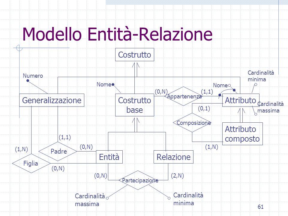 61 Modello Entità-Relazione Attributo EntitàRelazione Costrutto GeneralizzazioneCostrutto base (1,N) Cardinalità minima Attributo composto Composizion