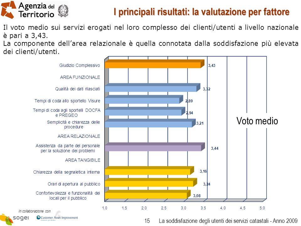 15 In collaborazione con La soddisfazione degli utenti dei servizi catastali - Anno 2009 I principali risultati: la valutazione per fattore Il voto medio sui servizi erogati nel loro complesso dei clienti/utenti a livello nazionale è pari a 3,43.