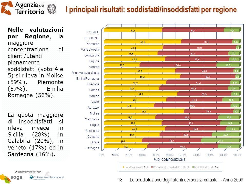 18 In collaborazione con La soddisfazione degli utenti dei servizi catastali - Anno 2009 I principali risultati: soddisfatti/insoddisfatti per regione Nelle valutazioni per Regione, la maggiore concentrazione di clienti/utenti pienamente soddisfatti (voto 4 e 5) si rileva in Molise (59%), Piemonte (57%), Emilia Romagna (56%).