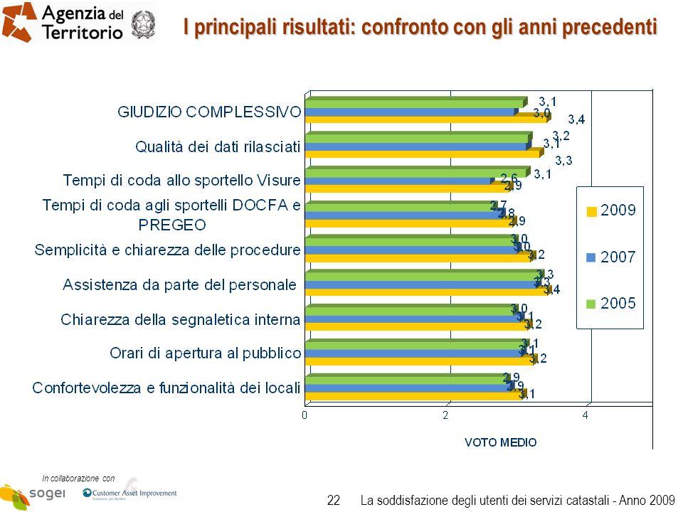 22 In collaborazione con La soddisfazione degli utenti dei servizi catastali - Anno 2009 I principali risultati: confronto con gli anni precedenti