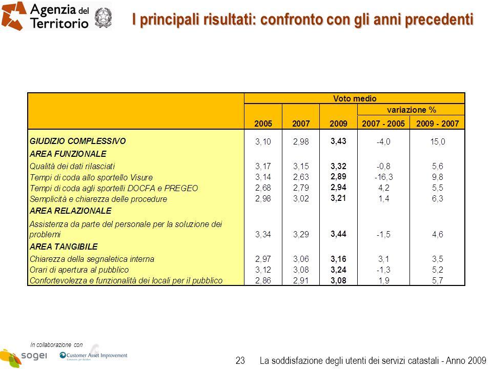 23 In collaborazione con La soddisfazione degli utenti dei servizi catastali - Anno 2009 I principali risultati: confronto con gli anni precedenti