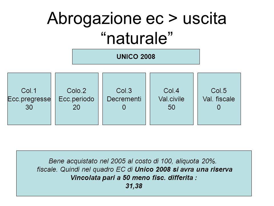 Abrogazione ec > uscita naturale Col.1 Ecc.pregresse 30 Colo.2 Ecc.periodo 20 Col.3 Decrementi 0 Col.4 Val.civile 50 Col.5 Val.