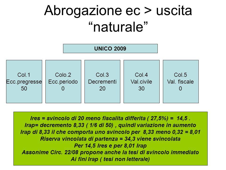 Abrogazione ec > uscita naturale Col.1 Ecc.pregresse 50 Colo.2 Ecc.periodo 0 Col.3 Decrementi 20 Col.4 Val.civile 30 Col.5 Val.