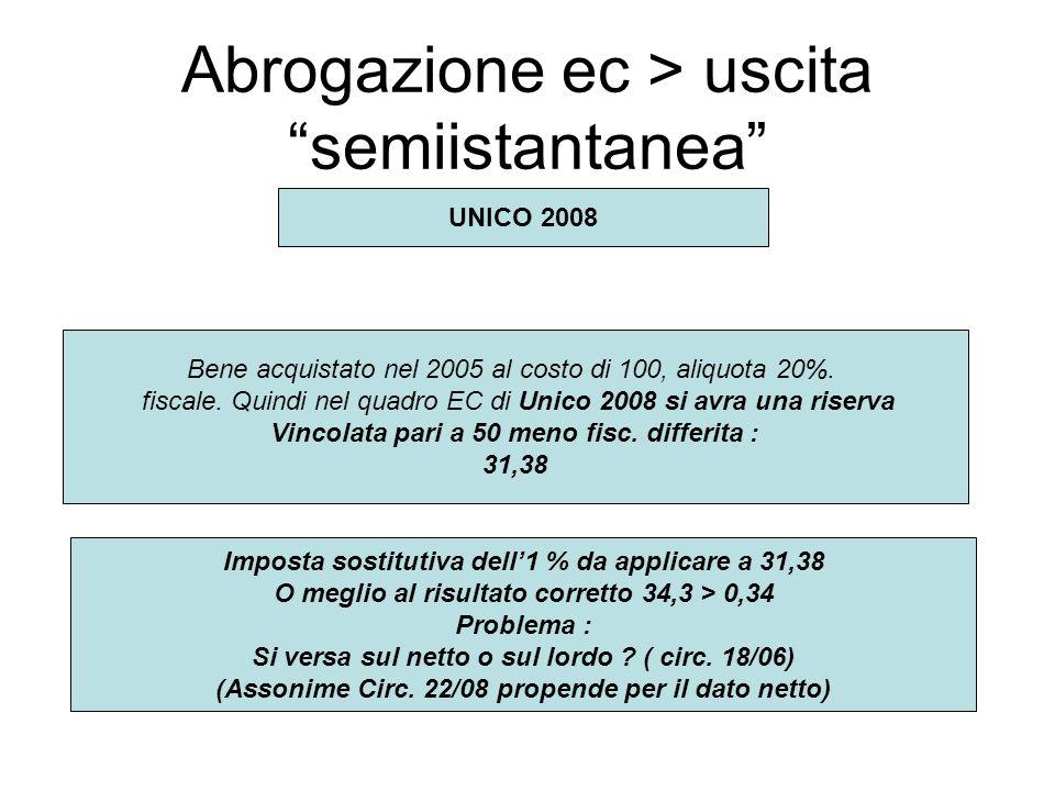 Abrogazione ec > uscita semiistantanea Bene acquistato nel 2005 al costo di 100, aliquota 20%.