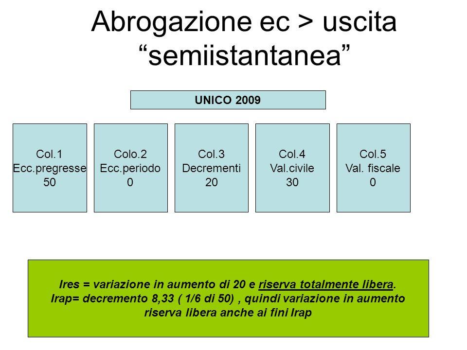Abrogazione ec > uscita semiistantanea Col.1 Ecc.pregresse 50 Colo.2 Ecc.periodo 0 Col.3 Decrementi 20 Col.4 Val.civile 30 Col.5 Val.