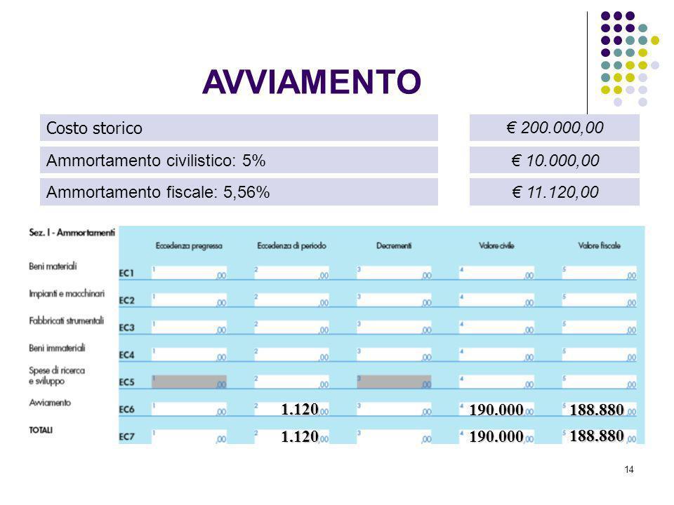 14 Costo storico Ammortamento civilistico: 5% Ammortamento fiscale: 5,56% 200.000,00 10.000,00 11.120,00 1.120 190.000188.880 1.120190.000 188.880 AVV