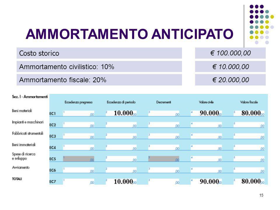 15 Costo storico Ammortamento civilistico: 10% Ammortamento fiscale: 20% 100.000,00 10.000,00 20.000,00 10.000 90.00080.000 10.00090.000 80.000 AMMORT