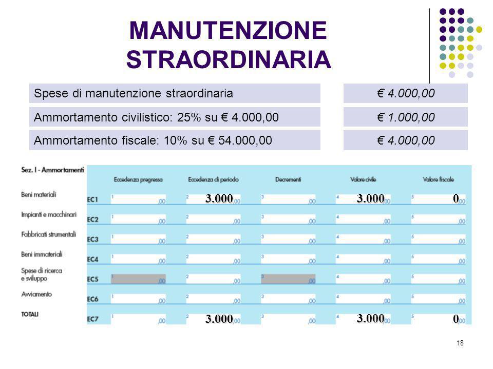 18 Spese di manutenzione straordinaria Ammortamento civilistico: 25% su 4.000,00 Ammortamento fiscale: 10% su 54.000,00 4.000,00 1.000,00 4.000,00 3.0