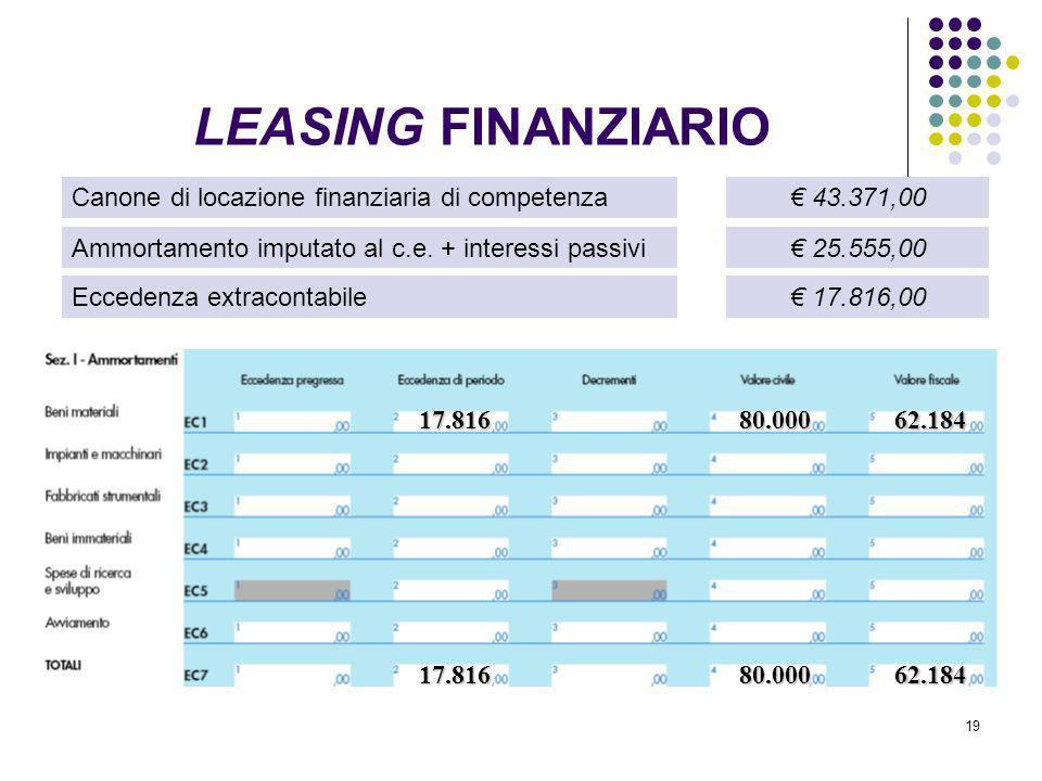 19 Canone di locazione finanziaria di competenza Ammortamento imputato al c.e. + interessi passivi Eccedenza extracontabile 43.371,00 25.555,00 17.816